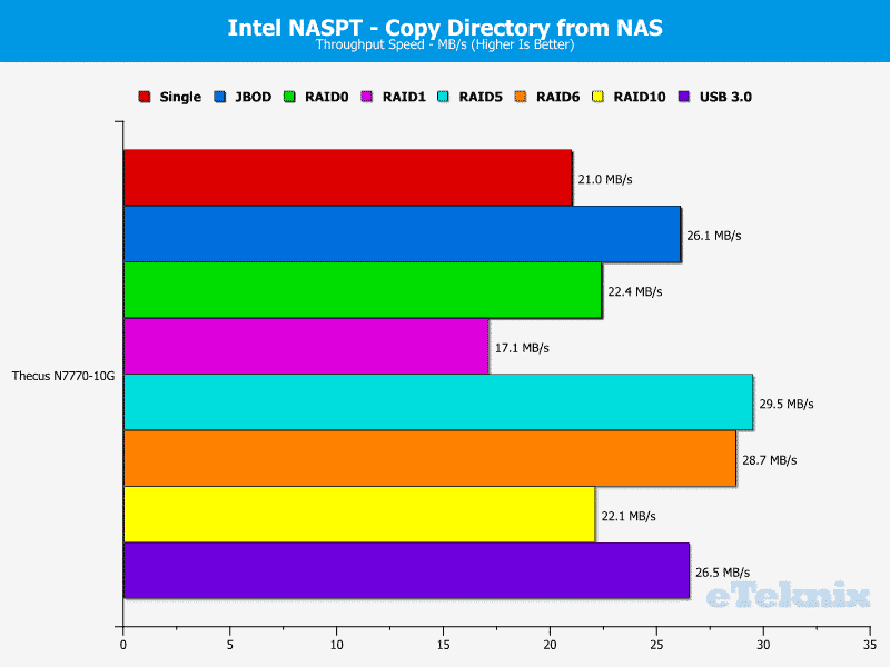 Thecus_N7770-10G-Chart-11 dir from nas