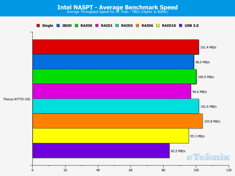 Thecus_N7770-10G-Chart-20-average benchmark