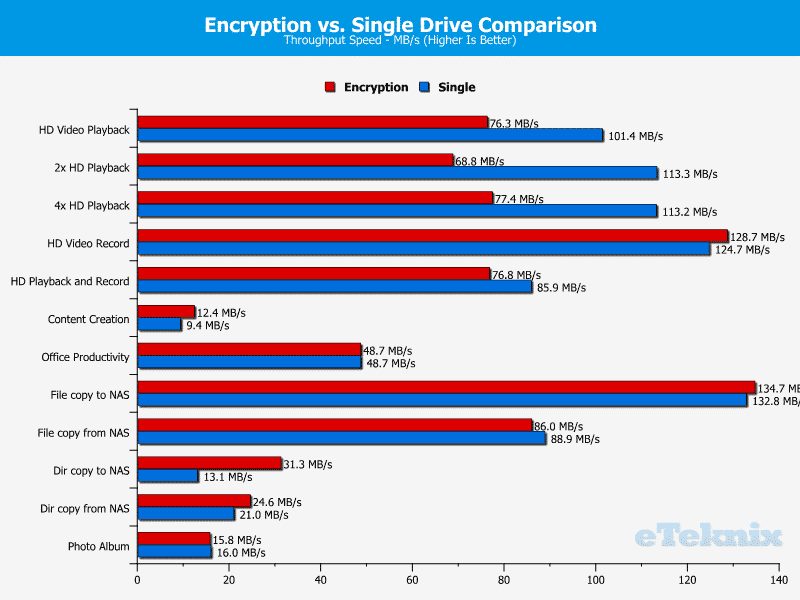 Thecus_N7770-10G-Chart-30-encryption