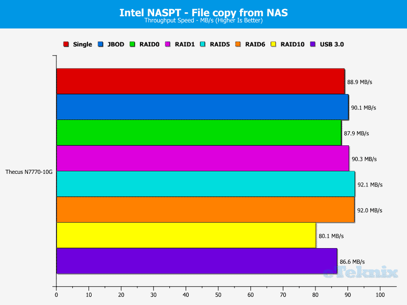 Thecus_N7770-10G-Chart-9 file from nas