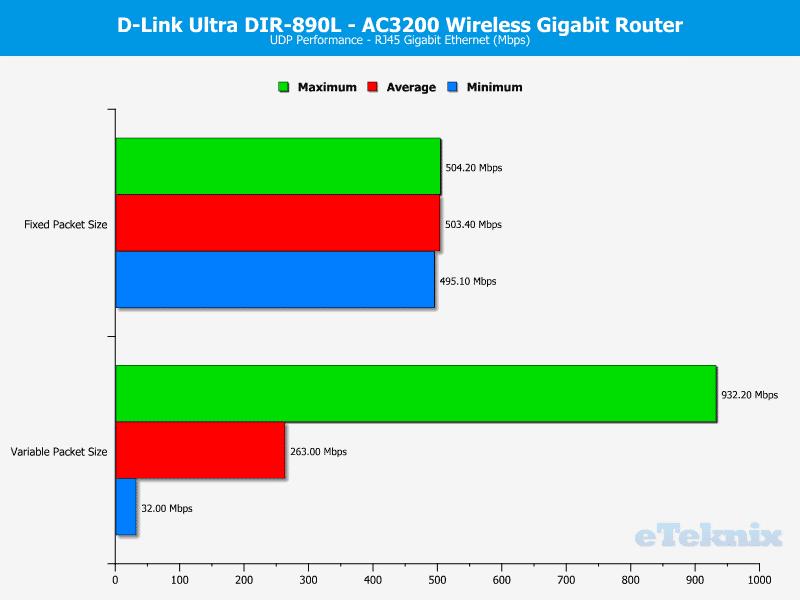 DLink_DIR-890L-Chart-LAN_UDP