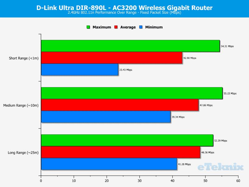 DLink_DIR-890L-Chart-WIFI-2 Fixed