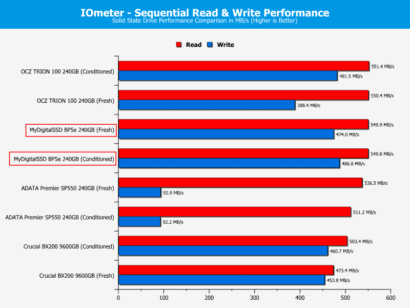 MDSSD_BP5e-ChartComp-IOmeter_seq