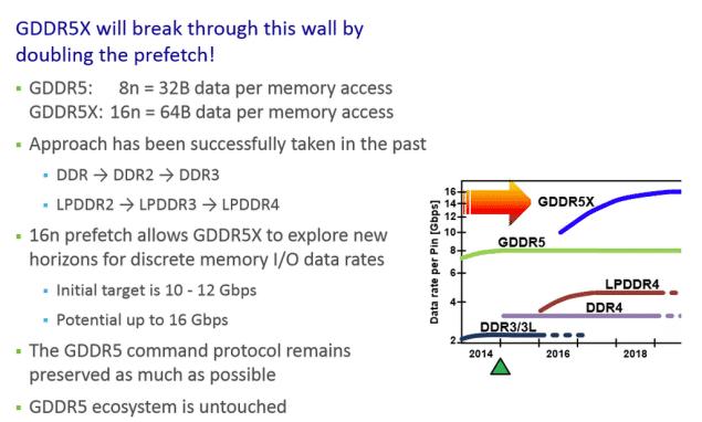 Micron-GDDR5X-Memory-Standard-635x382