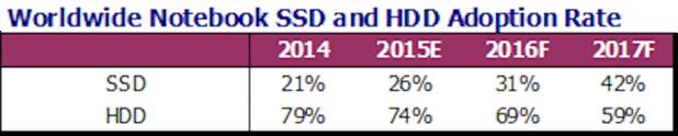 SSD HDD adoption