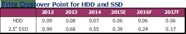 SSD HDD price