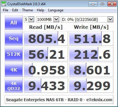 Seagate_eNAS6TB_RAID-Bench-raid0-cdm