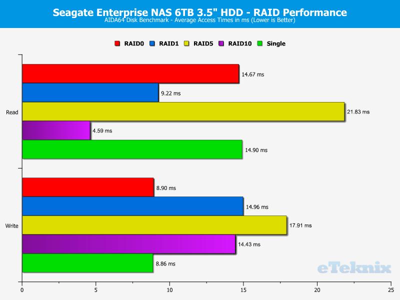 Seagate_eNAS6TB_RAID-Chart-AIDA_access