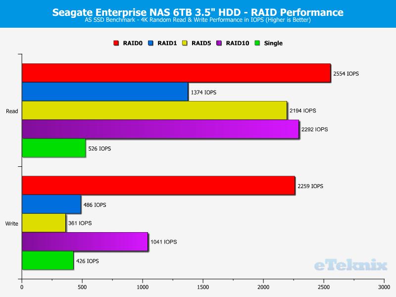 Seagate_eNAS6TB_RAID-Chart-ASSSD_ran