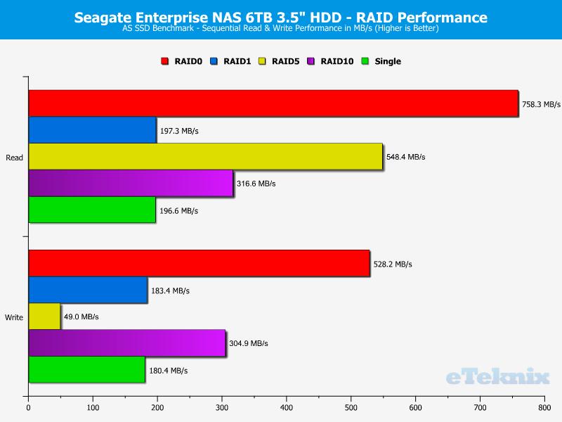 Seagate_eNAS6TB_RAID-Chart-ASSSD_seq