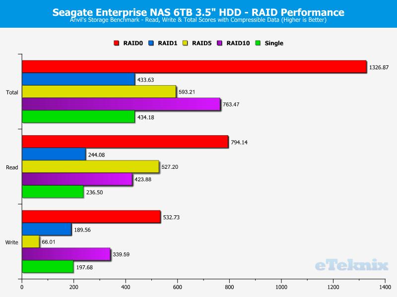 Seagate_eNAS6TB_RAID-Chart-Anvils_compr