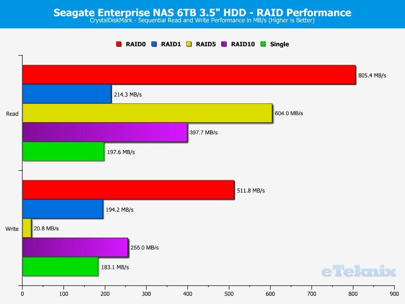 Seagate_eNAS6TB_RAID-Chart-CDM