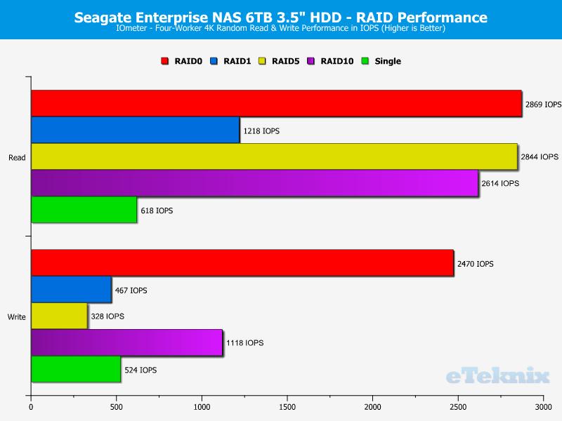 Seagate_eNAS6TB_RAID-Chart-IOmeter_ran