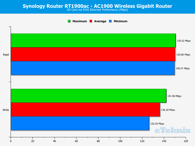 Synology-RT1900ac-Chart-Storage SDcard