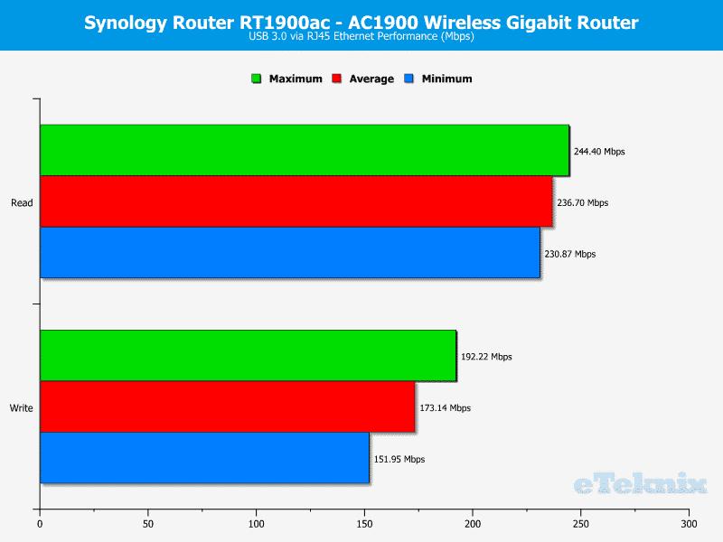 Synology-RT1900ac-Chart-Storage USB3