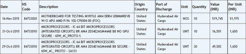 Zauba-AMD-AM4-CPU-APU-and-Motherboard