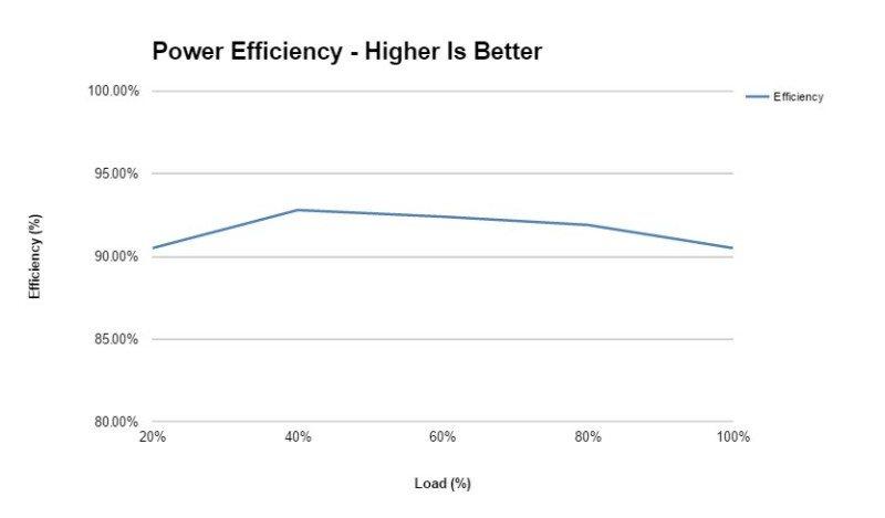 sf550 power efficiency