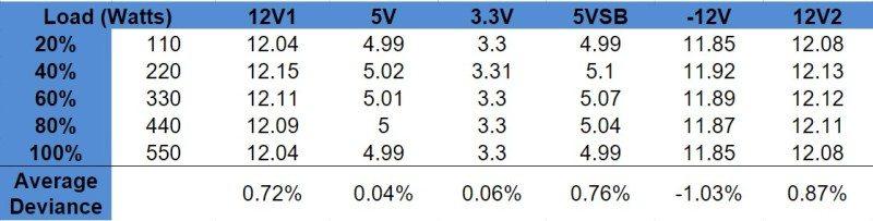 sf550 voltage regulation