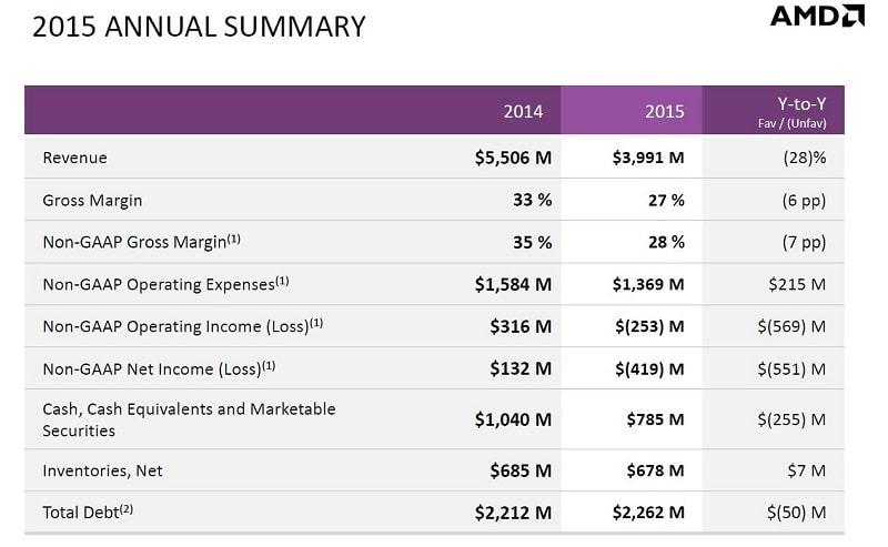 AMD 2015 Results 1