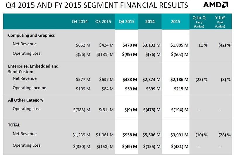 AMD 2015 Results 2
