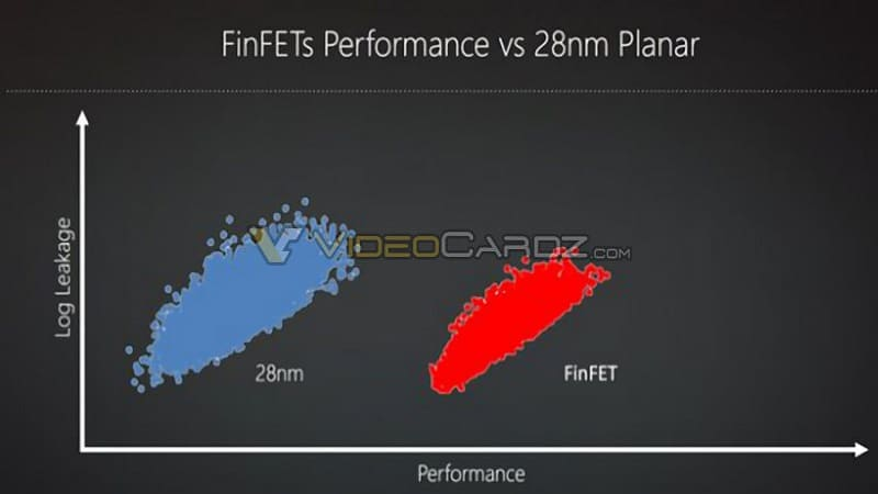 AMD Polaris GPU GCN 3
