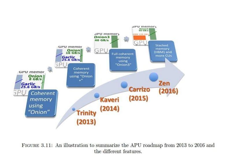 AMD Zen APU HBM