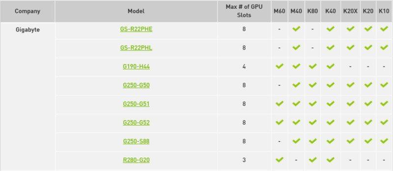 Gigabyte M40 compatibility