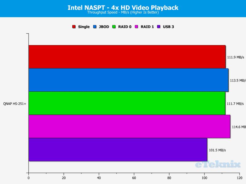 QNAP_HS251p-Chart-03_video 4x