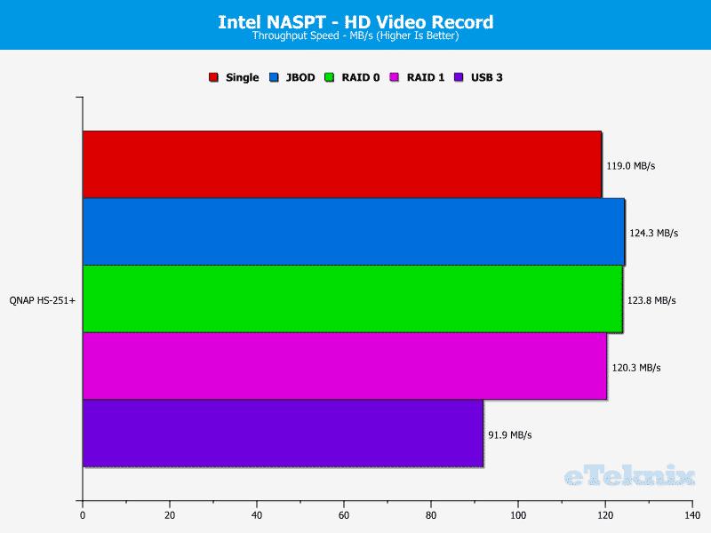 QNAP_HS251p-Chart-04_video rec
