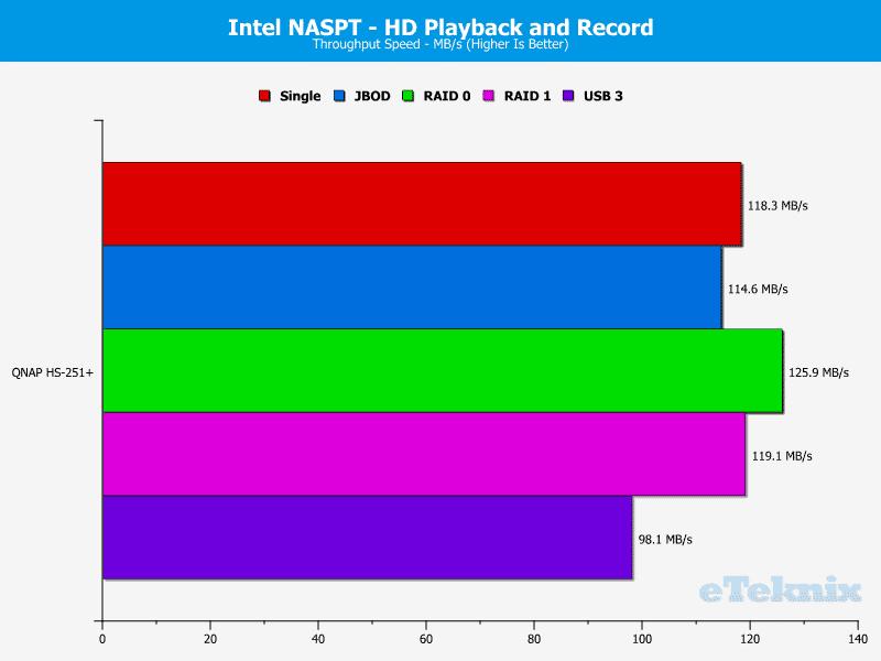 QNAP_HS251p-Chart-05_video rec play