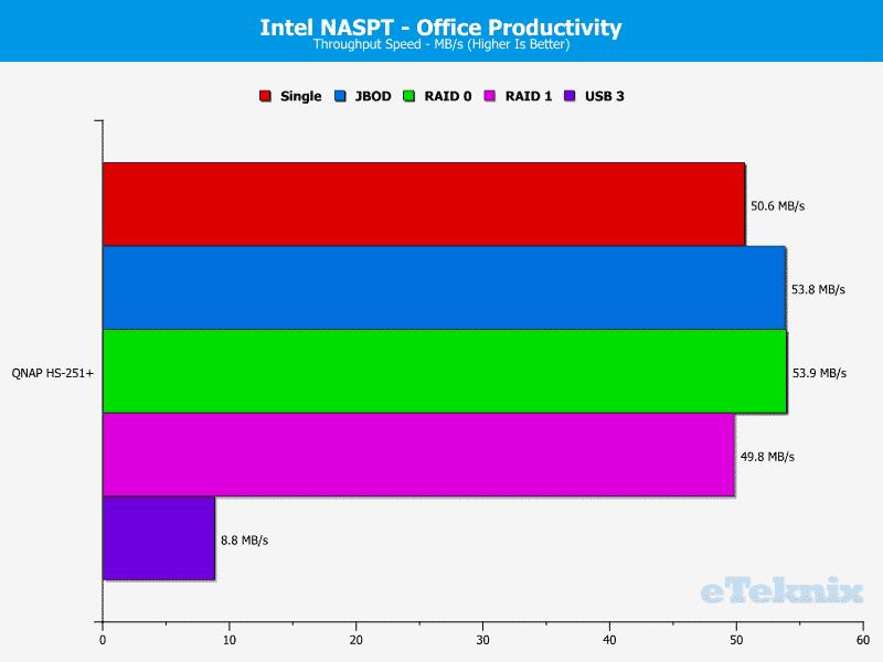 QNAP_HS251p-Chart-07_office