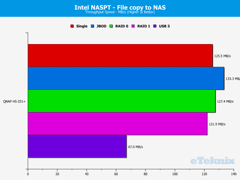 QNAP_HS251p-Chart-08_file to nas