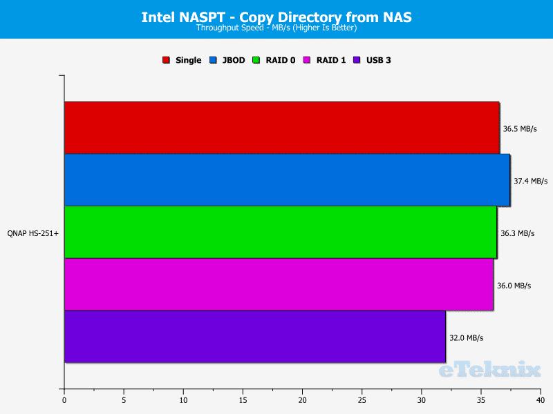QNAP_HS251p-Chart-11_dir from nas