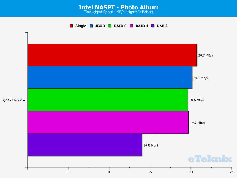 QNAP_HS251p-Chart-12_photo