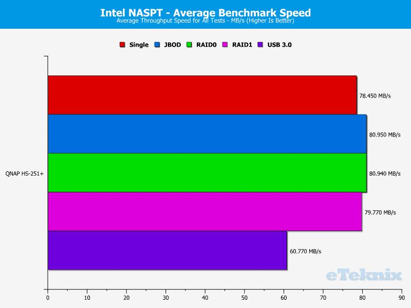 QNAP_HS251p-Chart-20_average