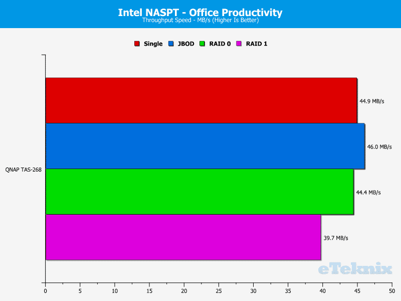 QNAP_TAS268-Chart-07-office