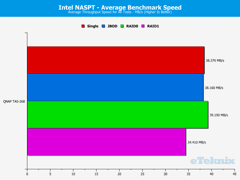 QNAP_TAS268-Chart-20_average