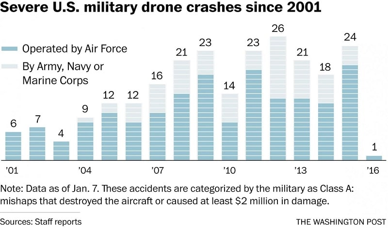 drone crash table