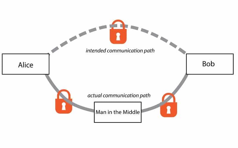 gchq encryption