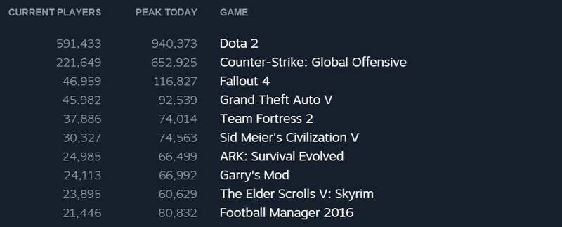 steam holiday 2015 user record games played