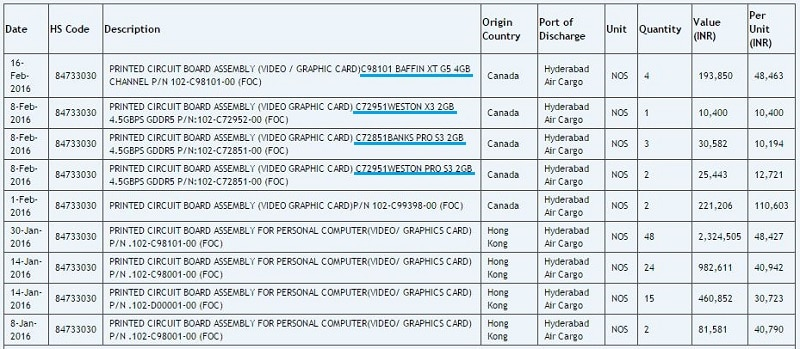 AMD Baffin Banks Weston GPU Radeon 1