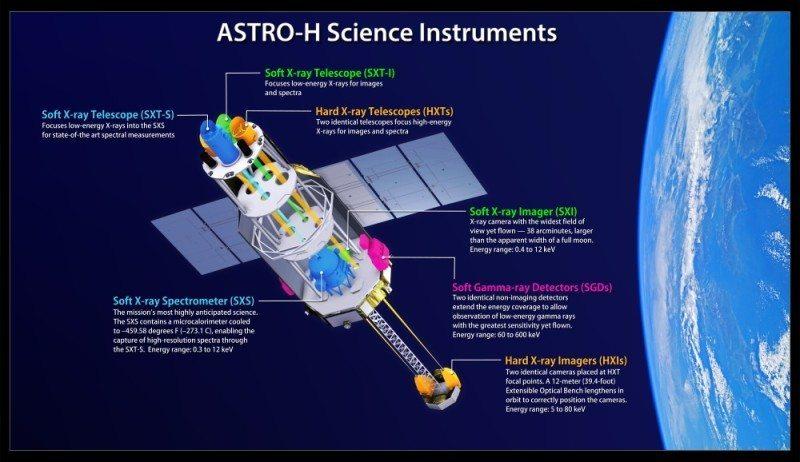 Astro-H_instruments