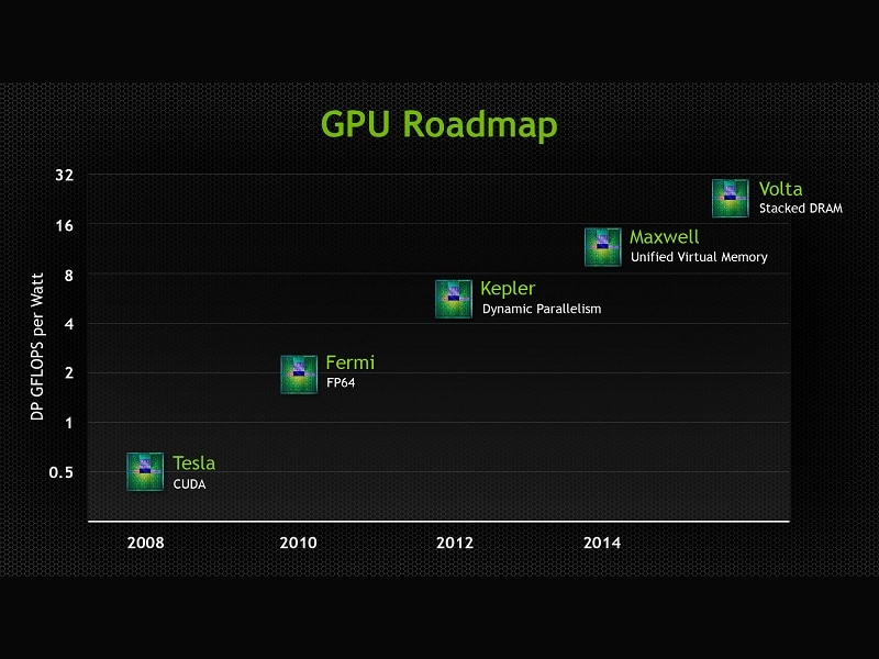 Nvidia Old Roadmap