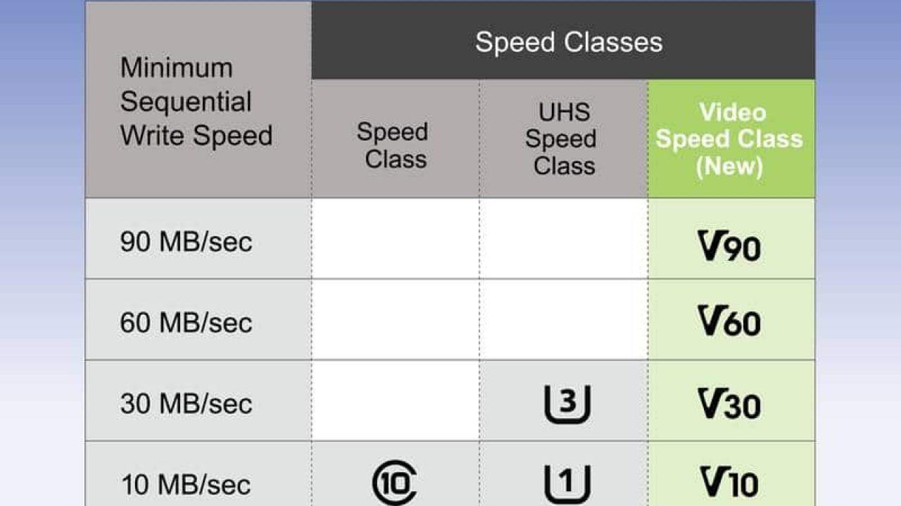 SD Association Introduces New Video Speed Class Rating   eTeknix