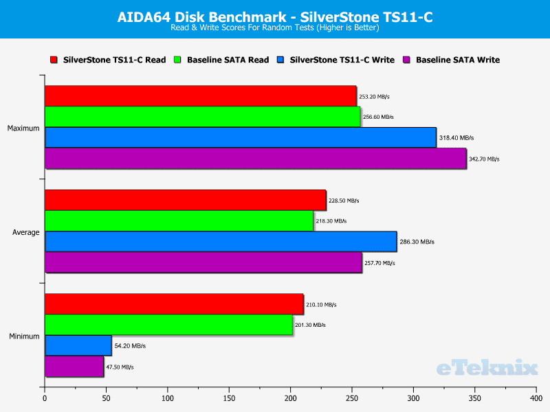 SilverStone_TS11C-Chart-AIDA_random