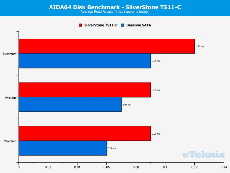 SilverStone_TS11C-Chart-AIDA_read access