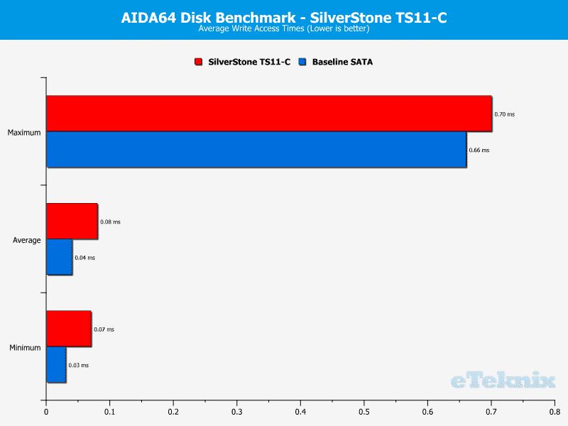 SilverStone_TS11C-Chart-AIDA_write access