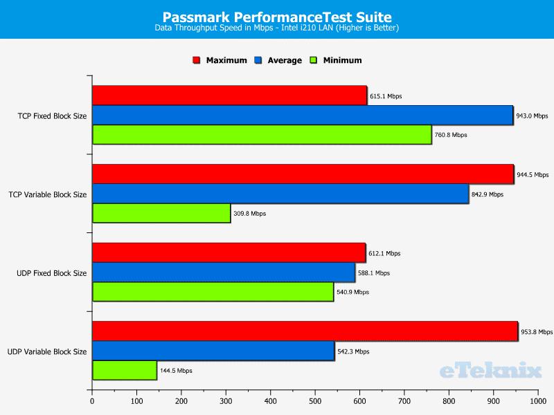 SuperMicro_X11SAE-Chart-LAN performance test i210