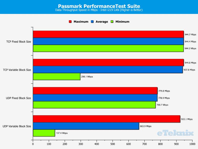 SuperMicro_X11SAE-Chart-LAN performance test i219