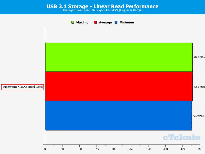 SuperMicro_X11SAE-Chart-USB 31 read